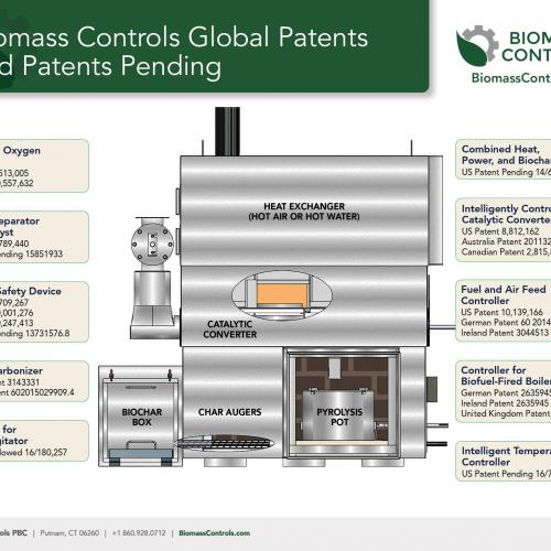 Biomass Controls Biogenic Refinery